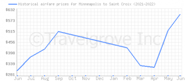 Price overview for flights from Minneapolis to Saint Croix