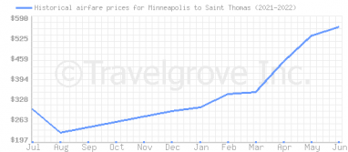Price overview for flights from Minneapolis to Saint Thomas