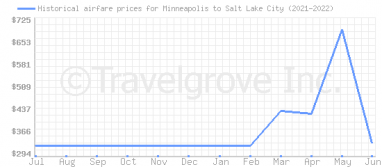 Price overview for flights from Minneapolis to Salt Lake City