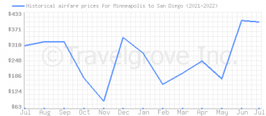 Price overview for flights from Minneapolis to San Diego