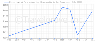 Price overview for flights from Minneapolis to San Francisco