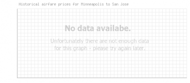 Price overview for flights from Minneapolis to San Jose