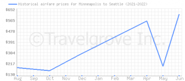 Price overview for flights from Minneapolis to Seattle