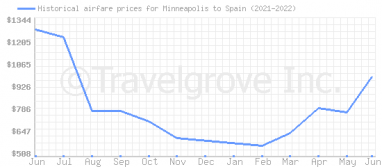 Price overview for flights from Minneapolis to Spain