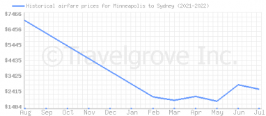 Price overview for flights from Minneapolis to Sydney
