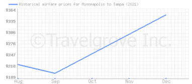 Price overview for flights from Minneapolis to Tampa
