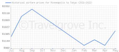 Price overview for flights from Minneapolis to Tokyo