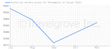 Price overview for flights from Minneapolis to Tucson