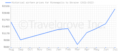Price overview for flights from Minneapolis to Ukraine