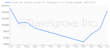 Price overview for flights from Minneapolis to United Kingdom