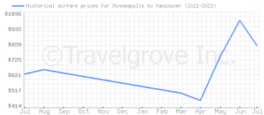 Price overview for flights from Minneapolis to Vancouver