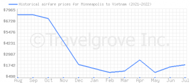 Price overview for flights from Minneapolis to Vietnam