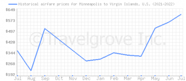 Price overview for flights from Minneapolis to Virgin Islands, U.S.