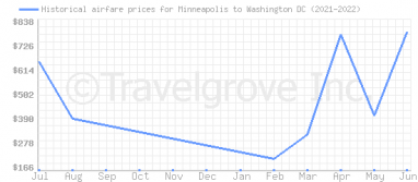 Price overview for flights from Minneapolis to Washington DC