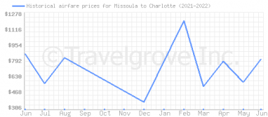 Price overview for flights from Missoula to Charlotte