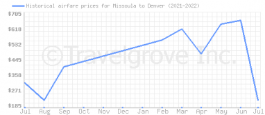 Price overview for flights from Missoula to Denver