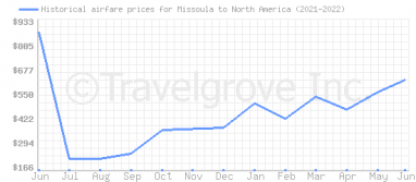 Price overview for flights from Missoula to North America