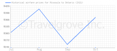 Price overview for flights from Missoula to Ontario