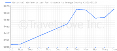 Price overview for flights from Missoula to Orange County