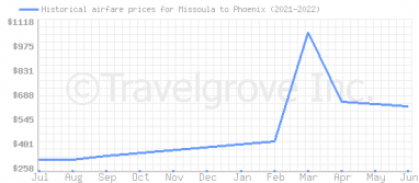 Price overview for flights from Missoula to Phoenix