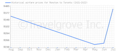 Price overview for flights from Moncton to Toronto