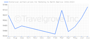 Price overview for flights from Monterey to North America