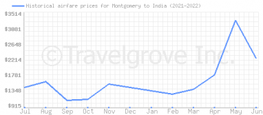 Price overview for flights from Montgomery to India