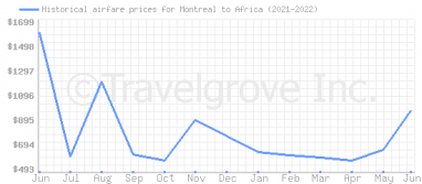 Price overview for flights from Montreal to Africa