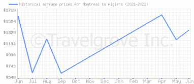 Price overview for flights from Montreal to Algiers