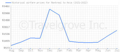 Price overview for flights from Montreal to Asia