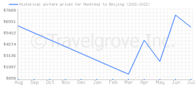 Price overview for flights from Montreal to Beijing