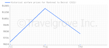 Price overview for flights from Montreal to Beirut
