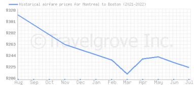 Price overview for flights from Montreal to Boston