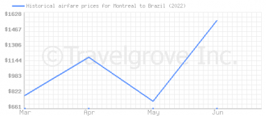 Price overview for flights from Montreal to Brazil