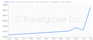 Price overview for flights from Montreal to Calgary
