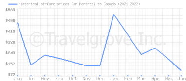Price overview for flights from Montreal to Canada