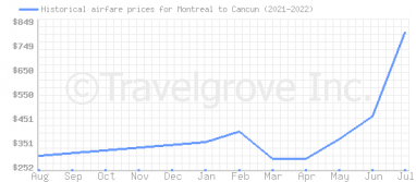 Price overview for flights from Montreal to Cancun