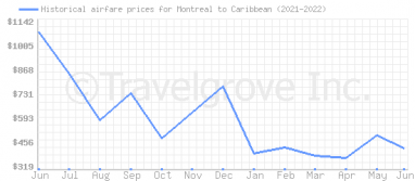 Price overview for flights from Montreal to Caribbean