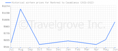 Price overview for flights from Montreal to Casablanca