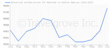 Price overview for flights from Montreal to Central America