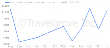 Price overview for flights from Montreal to Chile