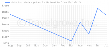 Price overview for flights from Montreal to China