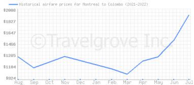 Price overview for flights from Montreal to Colombo