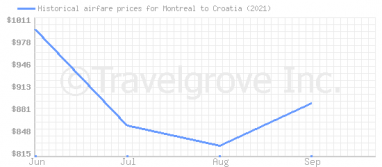 Price overview for flights from Montreal to Croatia