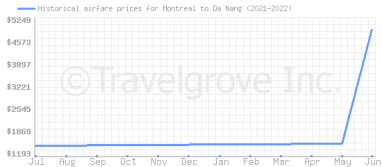 Price overview for flights from Montreal to Da Nang