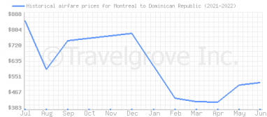 Price overview for flights from Montreal to Dominican Republic