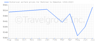 Price overview for flights from Montreal to Edmonton
