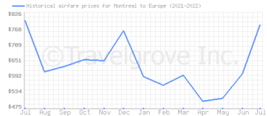 Price overview for flights from Montreal to Europe