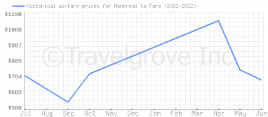Price overview for flights from Montreal to Faro