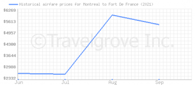 Price overview for flights from Montreal to Fort De France